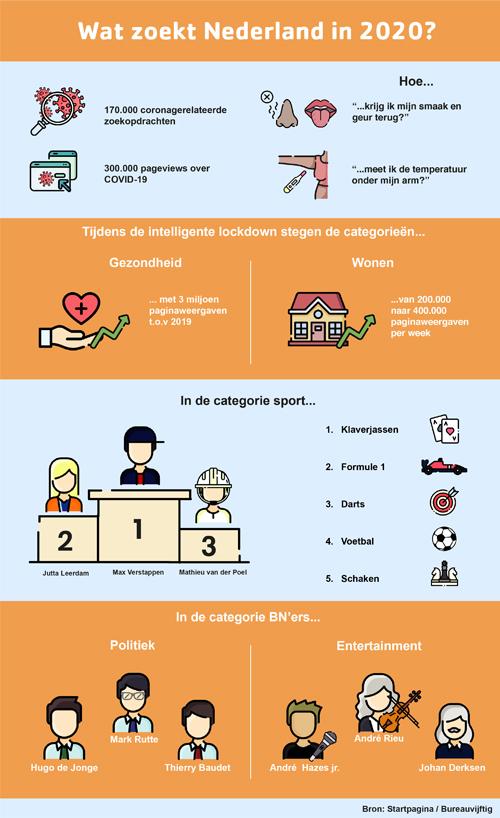 Infographic 'Wat zoekt Nederland in 2020?'